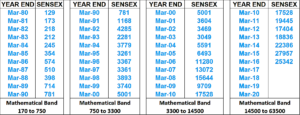 sensex-mathematical-band