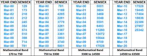 sensex-mathematical-band